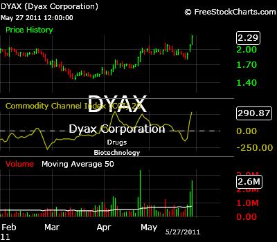 5-28-11-DYAX